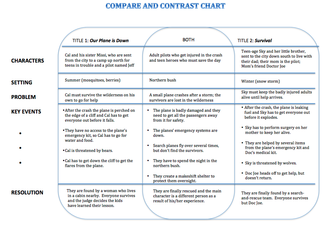 Sample Compare/Contrast G.O.
