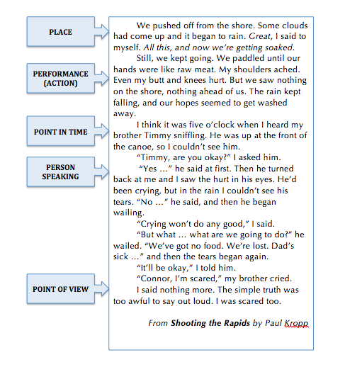 5 Ps of Paragraphing image