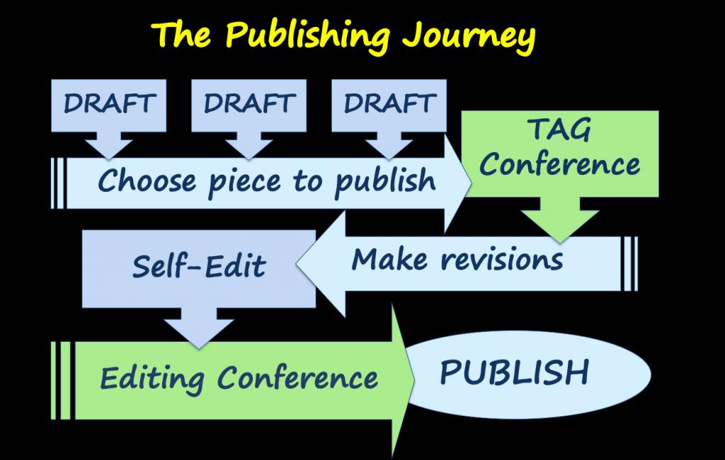 Publishing Journey